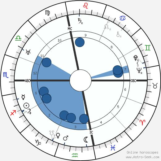 Harry Suthann wikipedia, horoscope, astrology, instagram