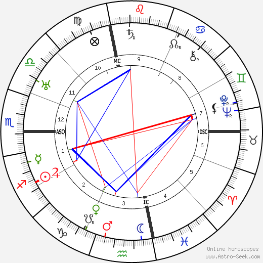 Harry Suthann tema natale, oroscopo, Harry Suthann oroscopi gratuiti, astrologia