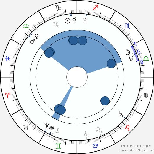 J. O. Martin wikipedia, horoscope, astrology, instagram