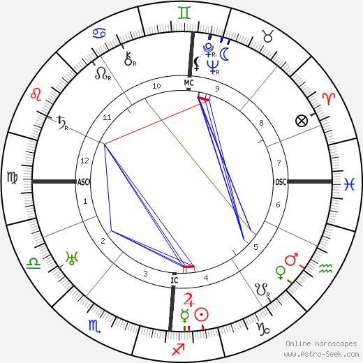 Jan Greshoff tema natale, oroscopo, Jan Greshoff oroscopi gratuiti, astrologia