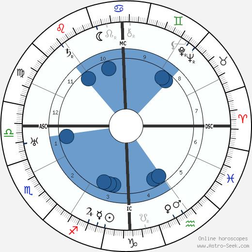 Jean Bouin wikipedia, horoscope, astrology, instagram