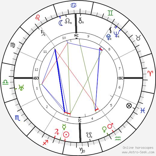 Jean Bouin tema natale, oroscopo, Jean Bouin oroscopi gratuiti, astrologia