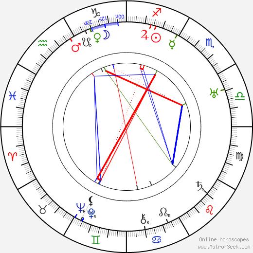 John Precht tema natale, oroscopo, John Precht oroscopi gratuiti, astrologia