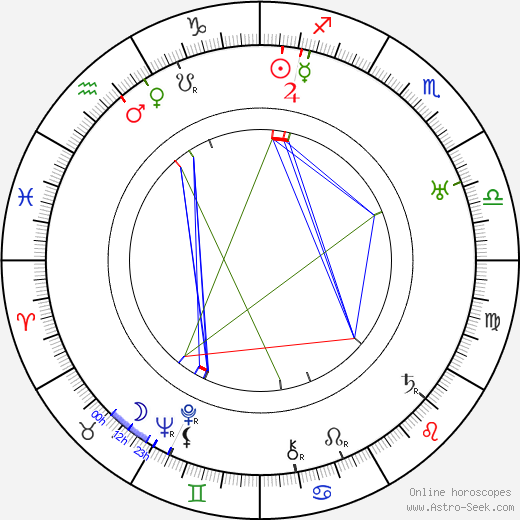 Maxwell Anderson birth chart, Maxwell Anderson astro natal horoscope, astrology