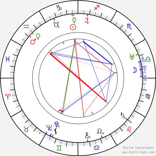 Milka Balek-Brodská день рождения гороскоп, Milka Balek-Brodská Натальная карта онлайн