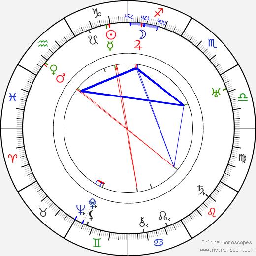 Oiva Turunen tema natale, oroscopo, Oiva Turunen oroscopi gratuiti, astrologia