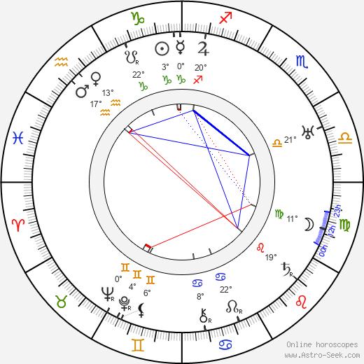 Palmyre Levasseur birth chart, biography, wikipedia 2020, 2021