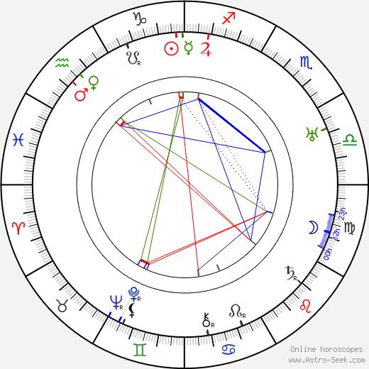 Palmyre Levasseur birth chart, Palmyre Levasseur astro natal horoscope, astrology
