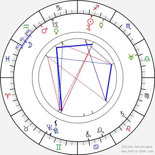 Paul Cavanagh день рождения гороскоп, Paul Cavanagh Натальная карта онлайн