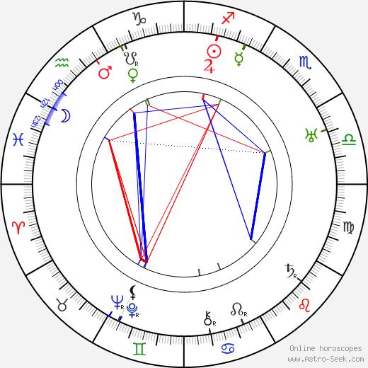 Robert Carlisle astro natal birth chart, Robert Carlisle horoscope, astrology