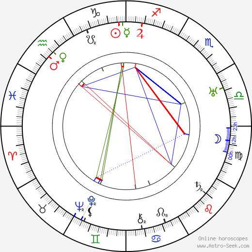 Sonya Levien tema natale, oroscopo, Sonya Levien oroscopi gratuiti, astrologia