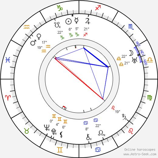 Svend Melsing birth chart, biography, wikipedia 2020, 2021