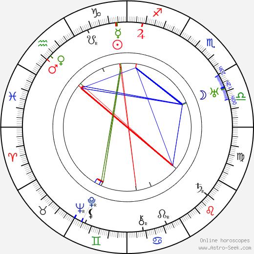 Svend Melsing birth chart, Svend Melsing astro natal horoscope, astrology