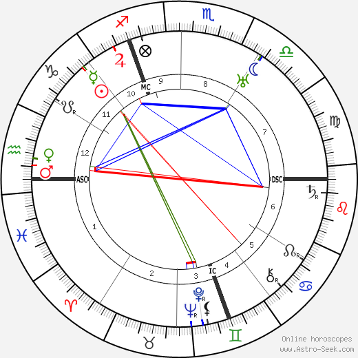 Thea von Harbou astro natal birth chart, Thea von Harbou horoscope, astrology