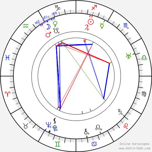 Will Hay день рождения гороскоп, Will Hay Натальная карта онлайн