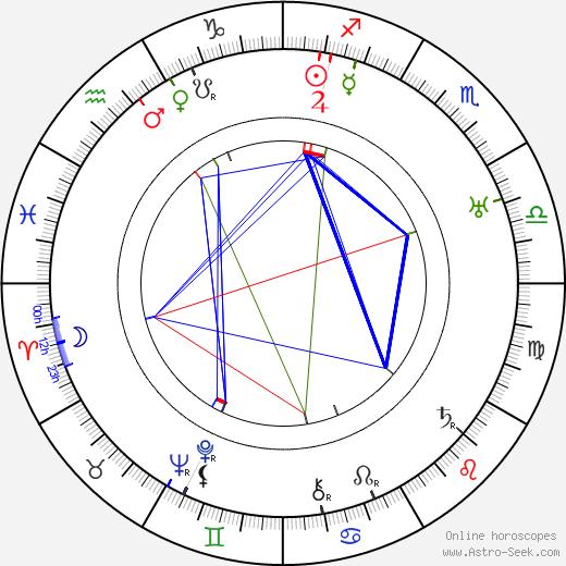 Yuri Zhelyabuzhsky tema natale, oroscopo, Yuri Zhelyabuzhsky oroscopi gratuiti, astrologia