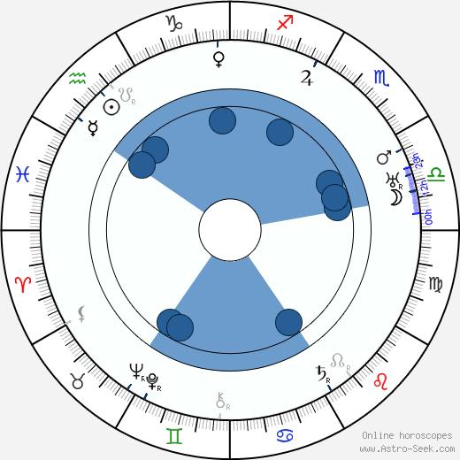 Adolf Rading wikipedia, horoscope, astrology, instagram