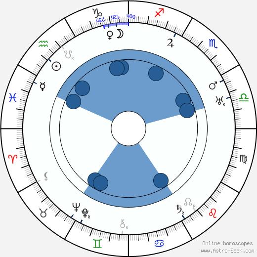 Aleqsandre Jorjoliani wikipedia, horoscope, astrology, instagram