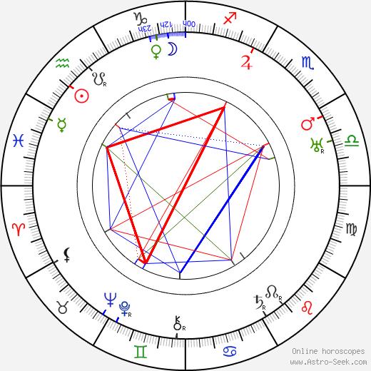 Aleqsandre Jorjoliani tema natale, oroscopo, Aleqsandre Jorjoliani oroscopi gratuiti, astrologia