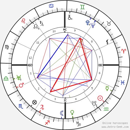 Charles De Jean birth chart, Charles De Jean astro natal horoscope, astrology