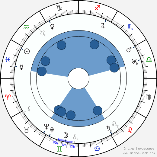 Clemence Dane wikipedia, horoscope, astrology, instagram