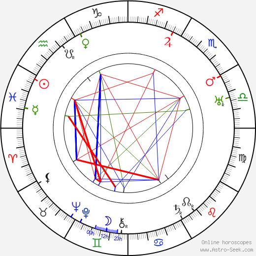 Clemence Dane tema natale, oroscopo, Clemence Dane oroscopi gratuiti, astrologia