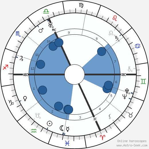 Dorothy Di Frasso wikipedia, horoscope, astrology, instagram