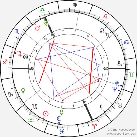 Dorothy Di Frasso tema natale, oroscopo, Dorothy Di Frasso oroscopi gratuiti, astrologia
