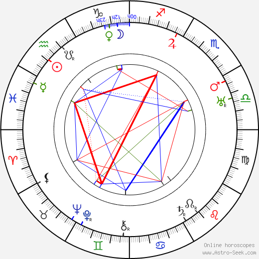 Edith Evans birth chart, Edith Evans astro natal horoscope, astrology