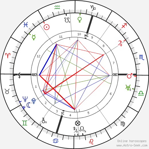 Georges Bernanos astro natal birth chart, Georges Bernanos horoscope, astrology