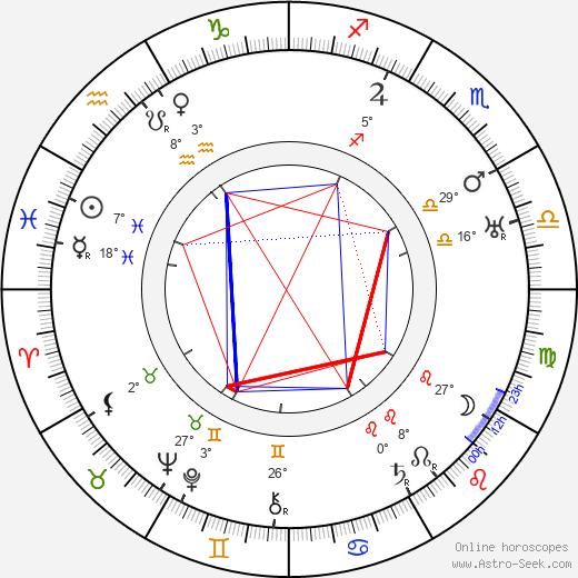 Gladden James birth chart, biography, wikipedia 2019, 2020