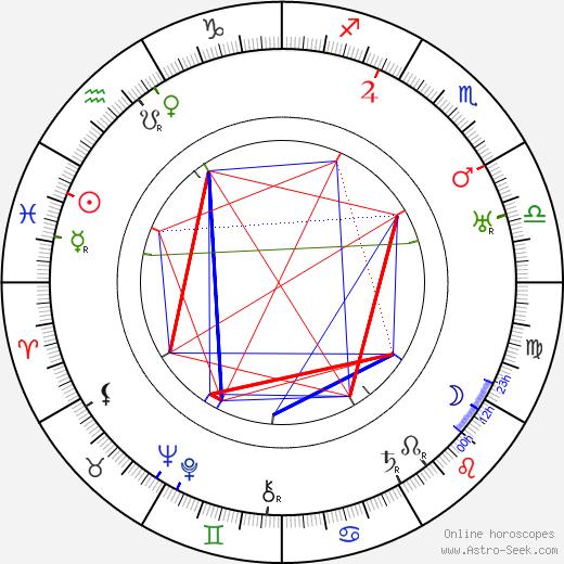 Gladden James astro natal birth chart, Gladden James horoscope, astrology