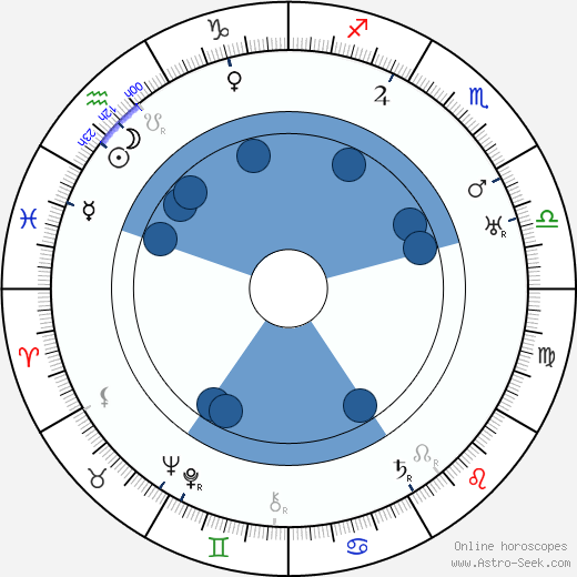 Hanns Schwarz wikipedia, horoscope, astrology, instagram