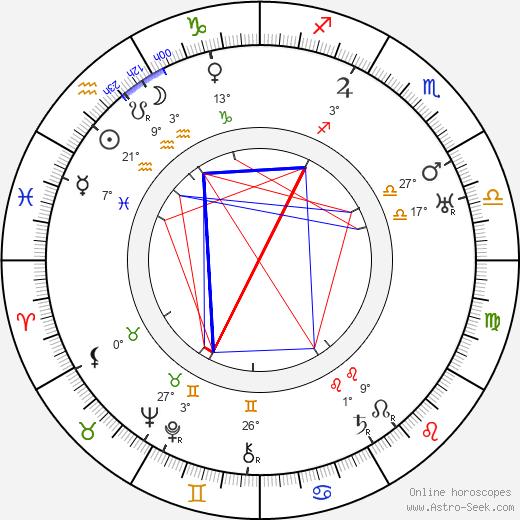 Harry Beaumont birth chart, biography, wikipedia 2019, 2020