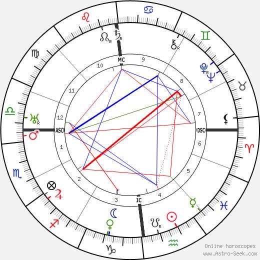 Jakob Kaiser tema natale, oroscopo, Jakob Kaiser oroscopi gratuiti, astrologia
