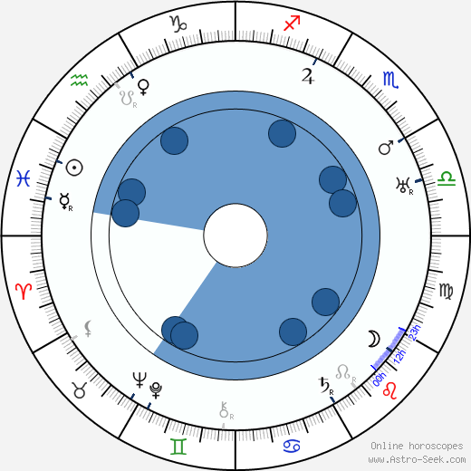 Ján Sýkora wikipedia, horoscope, astrology, instagram