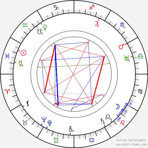 Ján Sýkora tema natale, oroscopo, Ján Sýkora oroscopi gratuiti, astrologia
