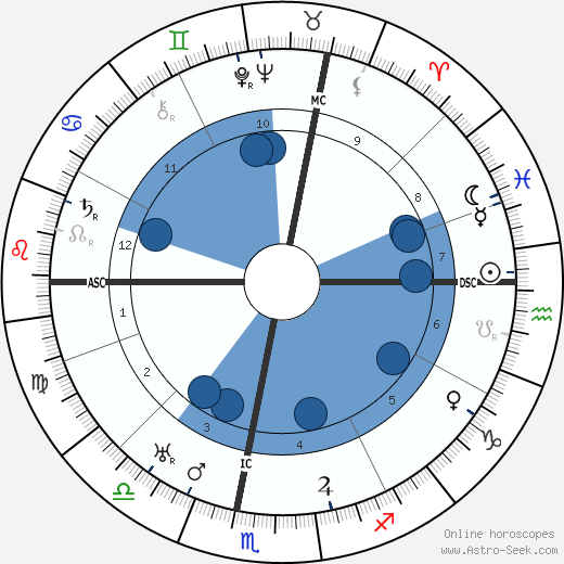 Jean-Julien Weber wikipedia, horoscope, astrology, instagram