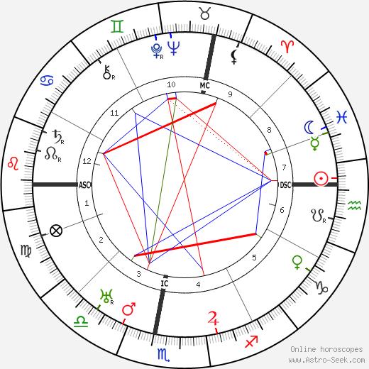 Jean-Julien Weber birth chart, Jean-Julien Weber astro natal horoscope, astrology