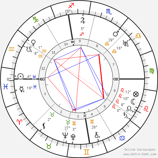 John Foster Dulles birth chart, biography, wikipedia 2019, 2020
