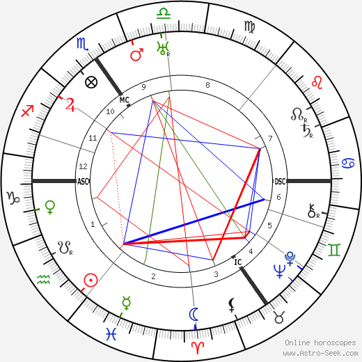 Joseph Bessemans день рождения гороскоп, Joseph Bessemans Натальная карта онлайн