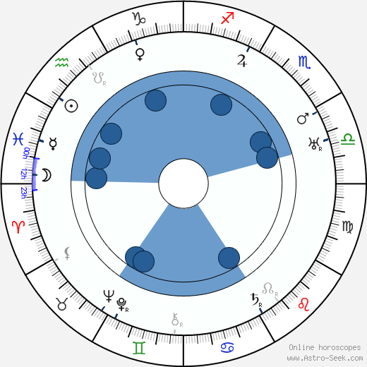 Larry Steers wikipedia, horoscope, astrology, instagram
