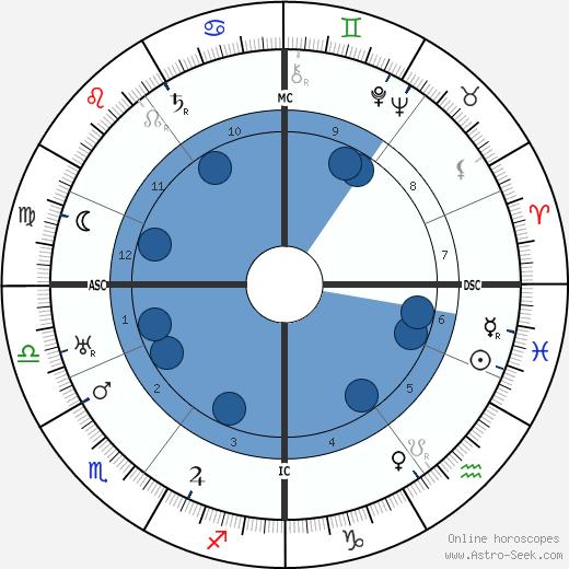 Lotte Lehmann wikipedia, horoscope, astrology, instagram