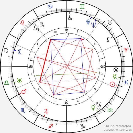 Lotte Lehmann tema natale, oroscopo, Lotte Lehmann oroscopi gratuiti, astrologia