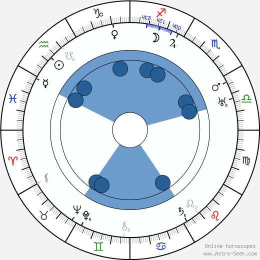 Lucile Gleason wikipedia, horoscope, astrology, instagram