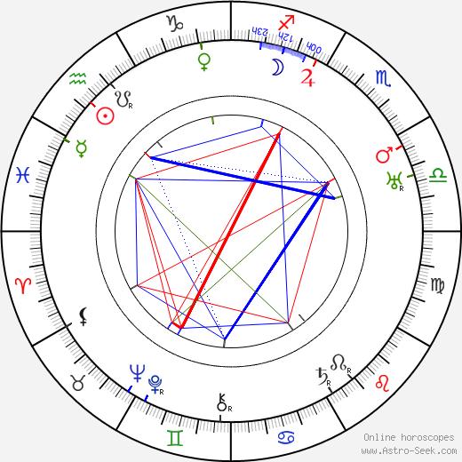 Lucile Gleason tema natale, oroscopo, Lucile Gleason oroscopi gratuiti, astrologia