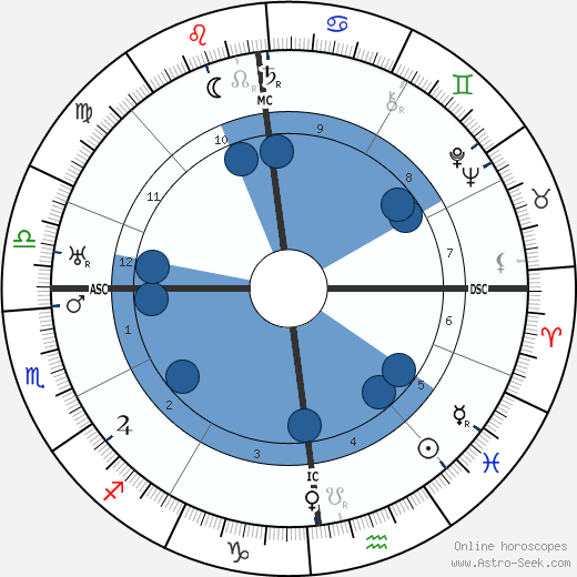 Maurice Schilles wikipedia, horoscope, astrology, instagram