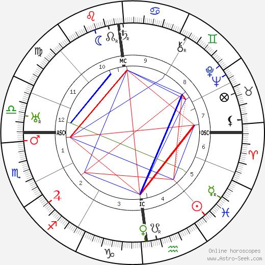 Морис Шиль Maurice Schilles день рождения гороскоп, Maurice Schilles Натальная карта онлайн
