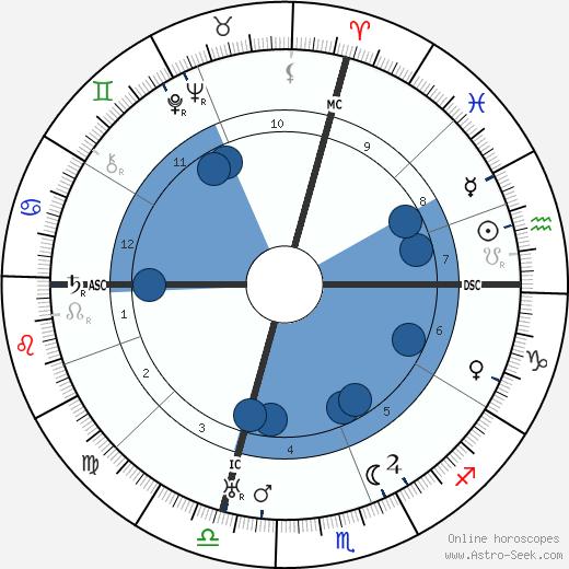 Olinto Cristina wikipedia, horoscope, astrology, instagram