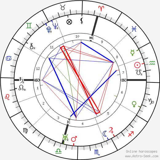 Olinto Cristina birth chart, Olinto Cristina astro natal horoscope, astrology